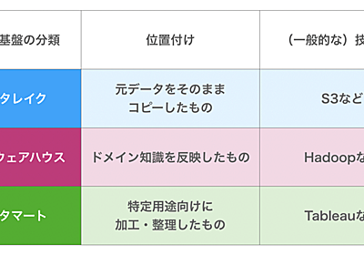 データ基盤の3分類と進化的データモデリング - 下町柚子黄昏記 by @yuzutas0