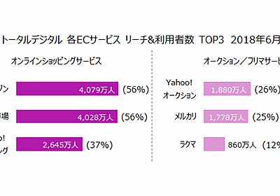 「アマゾン」「楽天市場」が約4000万人で拮抗、「Yahoo!ショッピング」は2645万人【ECサイト月間利用者数】 | ネットショップ担当者フォーラム