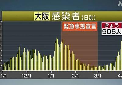 大阪 新たに905人感染確認 3日連続で過去最多 新型コロナ | 新型コロナウイルス | NHKニュース