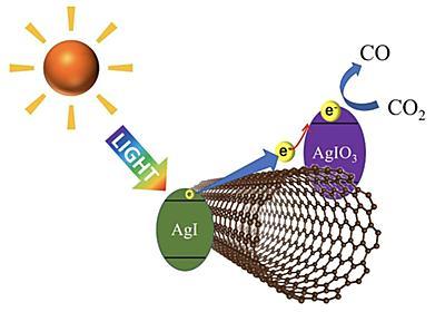 太陽光でCO2を分解可能に、合成が簡単な光触媒の開発に成功:太陽光 - スマートジャパン
