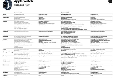 新型Apple Watch Series7、Series6など旧型とスペックを比較した顧客非公開の内部資料が流出  - こぼねみ