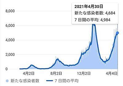 東アジア10か国他の新型コロナウイルス新規感染者数グラフ定点観測(2021年4月第2週、第4週) - しいたげられたしいたけ