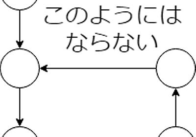 競プロerのための群論 (swapと順列と対称群) - little star's memory
