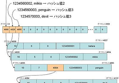 Inside Tokyo Cabinet その壱 - mixi engineer blog
