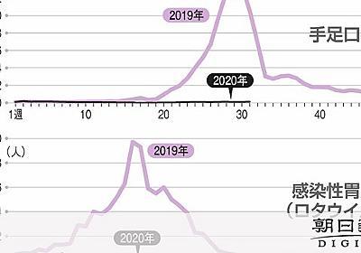 新型コロナ増えたけど…ほかの感染症が激減 その理由は:朝日新聞デジタル