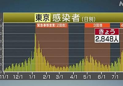 東京都 新型コロナ 2848人の感染確認 過去最多   新型コロナ 国内感染者数   NHKニュース