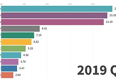 人気プログラミング言語の変遷、1965~2019年(Python視点):気になるニュース&ネット記事 - @IT