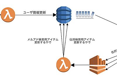 DynamoDBデータモデリング虎の巻:第弐巻 〜考え方編〜 - misc.tech.notes