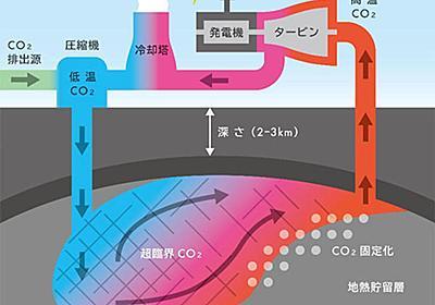 熱水を使わない革新的な「CO2地熱発電」、大成建設らが技術開発へ:自然エネルギー - スマートジャパン