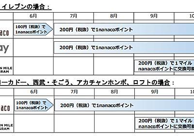 セブン&アイ、「nanaco」ポイント付与率を半減 1%→0.5%に - ねとらぼ