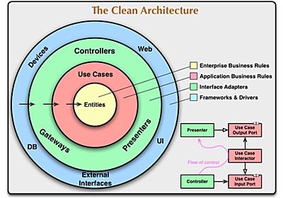 API サーバーを Clean Architecture で構築する - OPTiM TECH BLOG