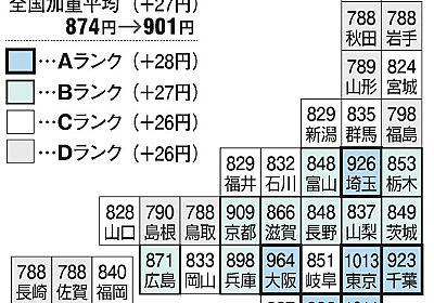 最低賃金上がっても格差 「貧乏県、仕方ないのかな」:朝日新聞デジタル