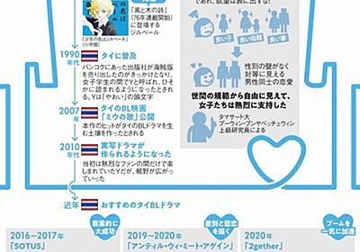 (文化の扉)タイのドラマ、世界が恋 ボーイズラブ、作品続々/源流は日本の漫画:朝日新聞デジタル