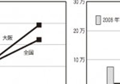 データで見る維新の10年⑥救急医療の削減・病院閉鎖/日本共産党大阪府委員会