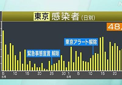 東京都 新たに48人感染確認 20~30代が約6割 新型コロナ | NHKニュース