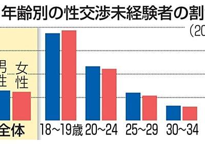 性交渉、経験なしが25% 日本の18~39歳男女 | 共同通信