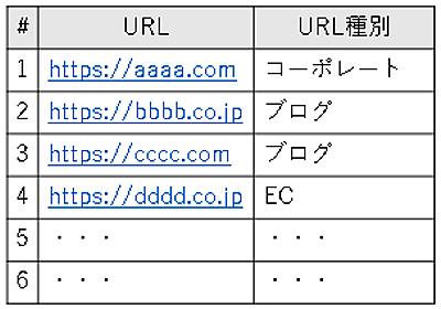 機械学習処理におけるカテゴリ変数の扱い方(Feature hashingについて) - MicroAd Developers Blog