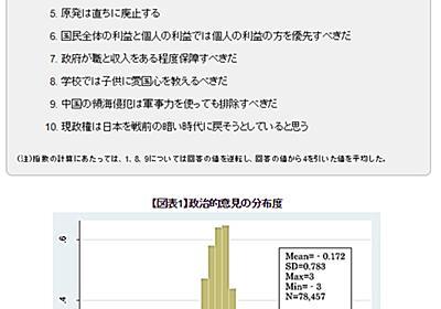 「年齢が高いほど過激な意見を持ちやすい」――富士通総研のレポート「ネットは社会を分断するか?」が話題 - ITmedia NEWS