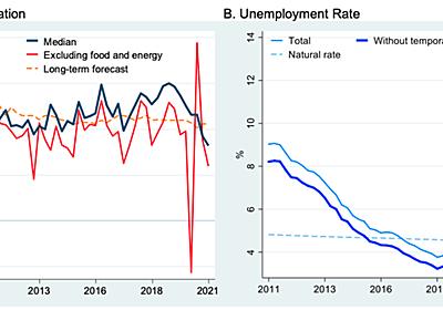 進行中の財政拡大によって失業率が 1.5%~3.5% に下がったら,2023年までにインフレ率の基調は約 2.5%~3% にまで上がりうる.財政拡大が一時的なものにとどまり,金融政策が引き続き断固としたものでありつづけ,明快にこれが〔世間に〕伝えられつづければ,1960年代タイプのインフレスパイラルのリスクはほぼないにひとしい.