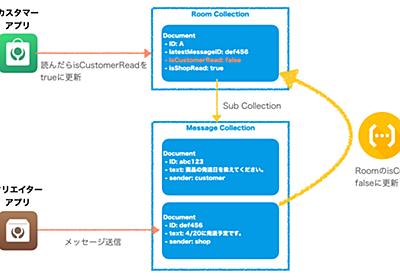 KomercoとFirebaseの話【前編】 - Firestoreの設計パターン - クックパッド開発者ブログ