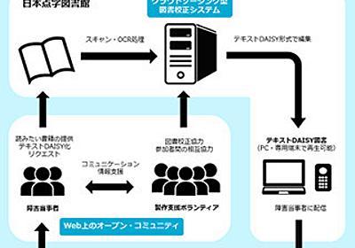 日本点字図書館、視覚障がい者向け電子書籍の製作実験プロジェクト | マイナビニュース