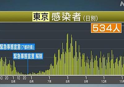 東京都 新型コロナ 新たに534人感染確認 過去最多を更新   新型コロナ 国内感染者数   NHKニュース