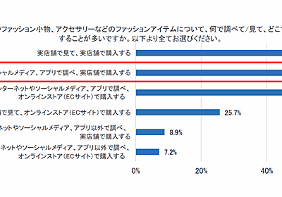 高いファッションはECで買わない? ネット購入時の上限額1万円未満は7割強 | ネットショップ担当者フォーラム
