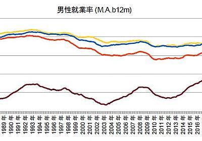 緊縮20年が作った新・日本の階級社会 - 経済を良くするって、どうすれば