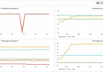 インフラのコスト最適化の重要性と RI (リザーブドインスタンス) の維持管理におけるクックパッドでの取り組み - クックパッド開発者ブログ