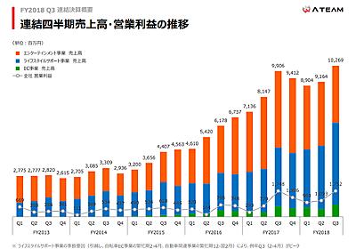 Q売上が100億円を超えた「エイチーム」は何が好調なのか : 東京都立 戯言学園