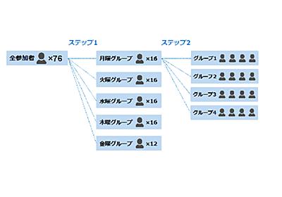 GoogleカレンダーとSlackからの情報で「グループ分け」 シャッフルランチはじめました~テクノロジー編~│FORCIA CUBE│フォルシア株式会社