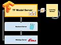 TensorFlow Servingで機械学習モデルをプロダクション環境で運用する - freee Developers Blog