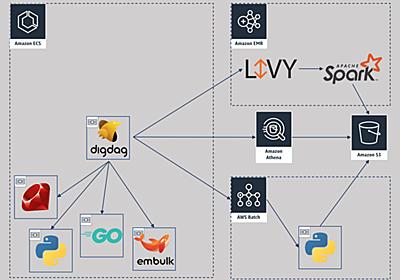 Digdag の Plugin をたくさん作ったので紹介するよ - Gunosy Tech Blog