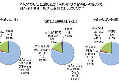 第2回「マイナス金利に関するアンケート」調査 : 東京商工リサーチ