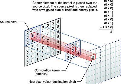 KerasによるGraph Convolutional Networks - 知識のサラダボウル