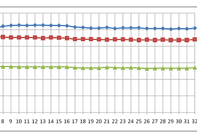AMD党を離党した件 - Core i7とPhenom X4をサーバアプリケーションで比較 - Tous Les Jours 攻防記
