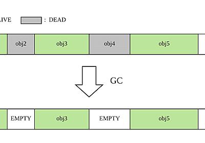 Go言語のGCについて - LINE ENGINEERING