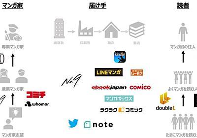 既存のマンガ事業をマッピングしてまとめてみた。|山田 邦明 | conote inc. CMO|note