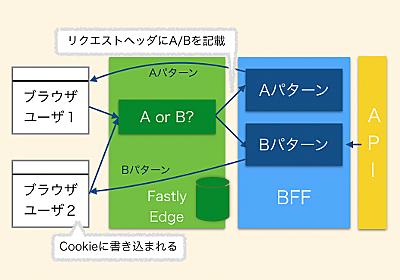 大規模Webサービスの改善に向けたR&Dの取り組み――SPAのボイラープレート開発とFastlyの活用 (1/2):CodeZine(コードジン)