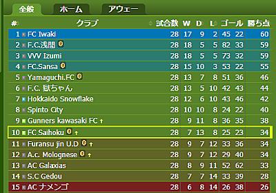 J2残留に向けての展望 - トロフィーマネージャーブログ ~サッカークラブ運営ゲーム~