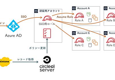 AWS + Azure ADによるSingle Sign-Onと複数AWSアカウント切り替えのしくみ作り - Cybozu Inside Out   サイボウズエンジニアのブログ