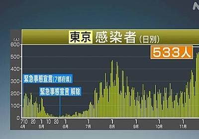 東京都 新型コロナ 533人感染確認 65歳以上の高齢者89人と最多   新型コロナ 国内感染者数   NHKニュース