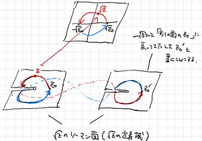 「√-2 × √-8 = √16?」の問題について - tsujimotterのノートブック