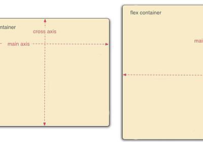 Understanding React Native flexbox layout - The React Native Log - Medium