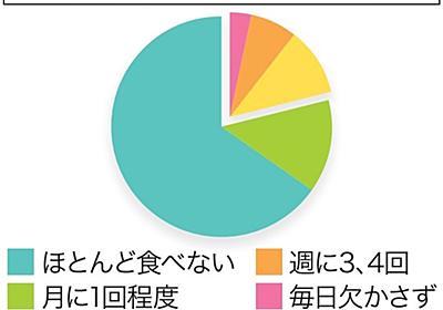 有機食品普及に課題 食べる「月1回以下」8割 割高感も「健康イメージ」 環境面の理解不可欠 (日本農業新聞)