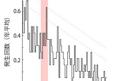 太陽の自転周期が雷の発生に影響している ~江戸時代の日記の分析で判明~│研究成果│国立極地研究所
