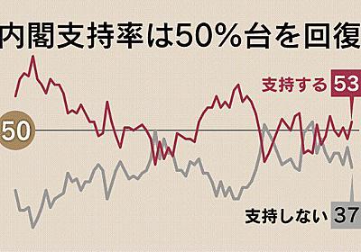 政府統計「信用できない」79% 本社世論調査  :日本経済新聞