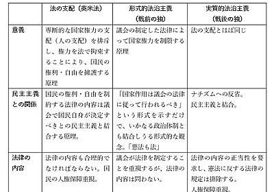 「法の支配」と「法治主義」-ぱうぜ先生と池田信夫先生の論争(?)について考えた : なか2656のblog