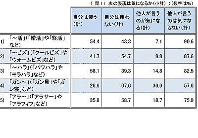 「浮足立つ」6割が本来の意味を誤認…国語世論調査 | リセマム