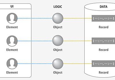 ソシオメディア  |  OOUX – オブジェクトベースのUIモデリング